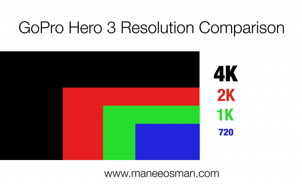 GoPro Hero 3 Resolution Comparison Graph - Manee Osman